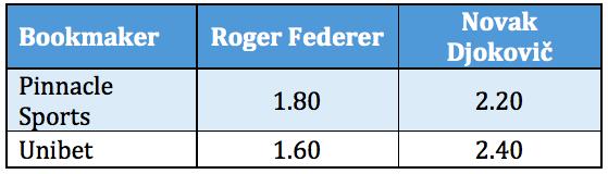 sports arbitrage table 2