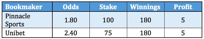 sports arbitrage table 1